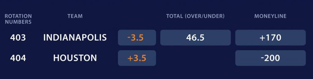 Football Betting 101 Point Spreads and Odds